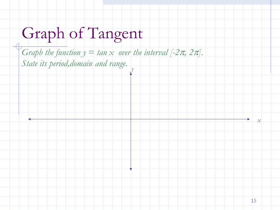 Graph of Tangent Graph the function y = tan x over the interval [-2, 2]. State its period,domain and range.